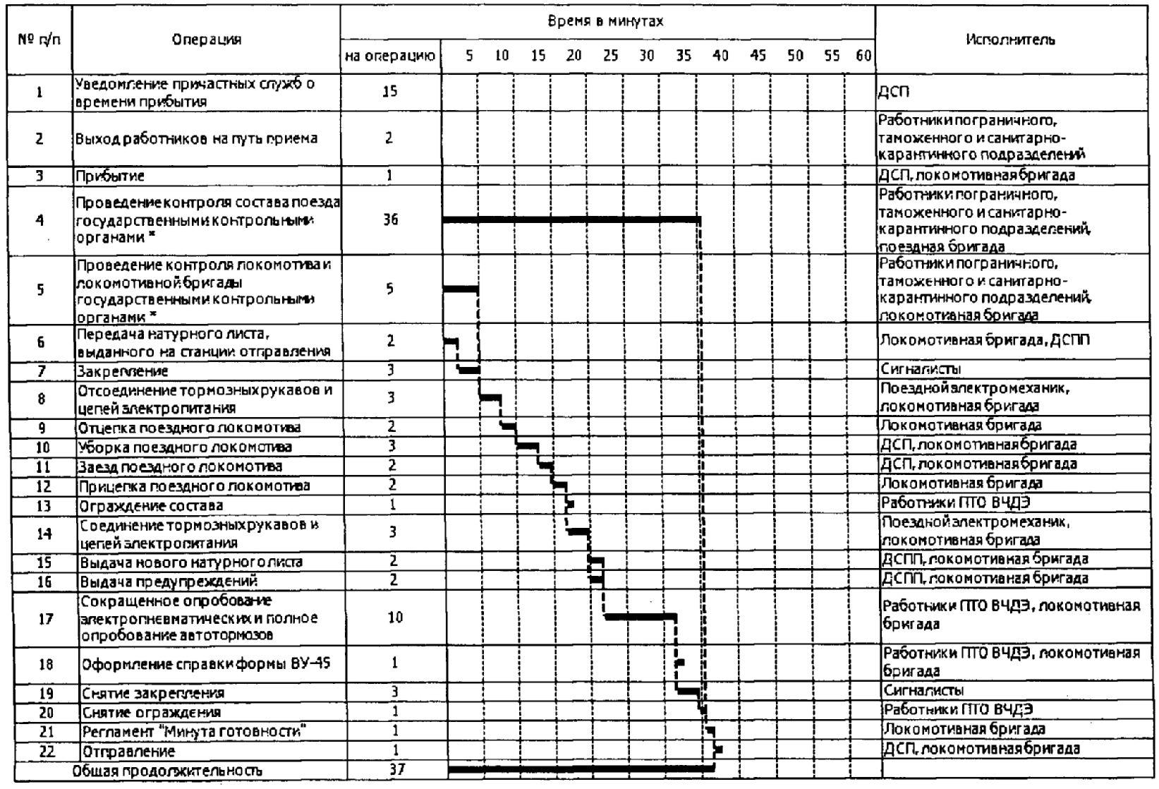 Инструкция по ведению станционной коммерческой отчетности скачать