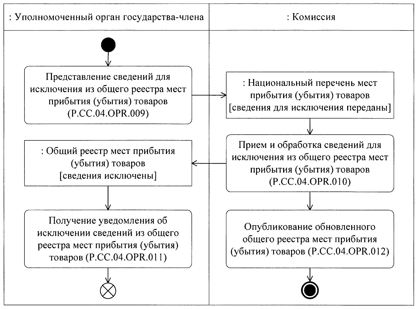 Схема убытия товаров с таможенной территории тс