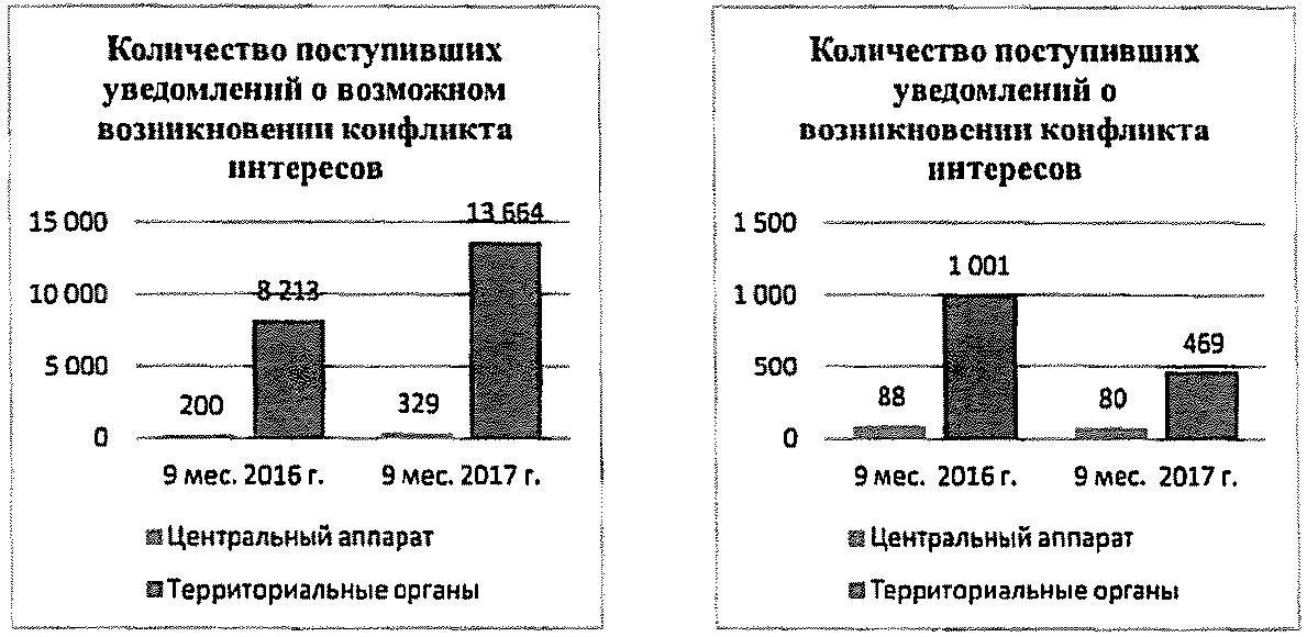 требования должностным лицам кредитным организациям в копейске взять кредит 100 тыс